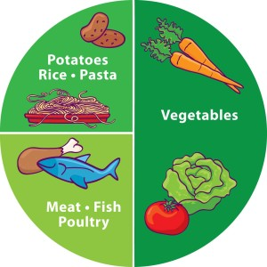 Food Plate Proportions